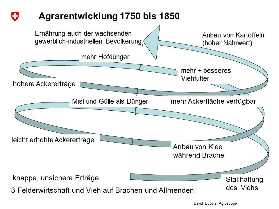 Kleinjogg-Reformen_D.Dubois_Agroscope_Mai2016